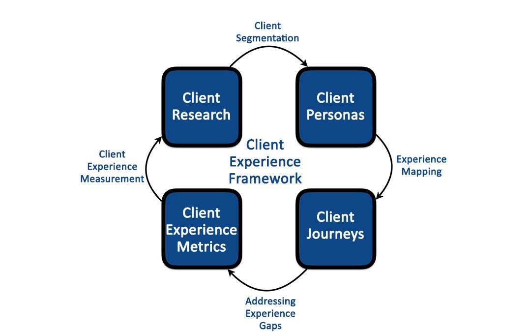 What is a Client Experience Framework? And does your firm need one?